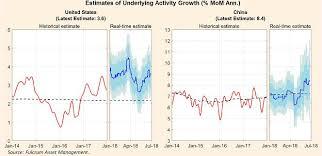 Estimate Of Underlying Activity Growth Fulcrum Japan