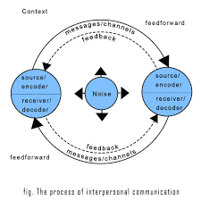 Interpersonal Communication Core Concepts Examples
