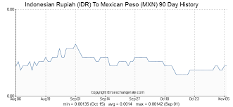 Mexican Peso Exchange Rate Chart Indonesian Rupiah Idr To Mexican Peso Mxn Exchange Rates
