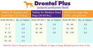 Pyrantel Pamoate Dosage Chart Pyrantel Pamoate Dosage Chart For Dogs Pyrantel Pamoate
