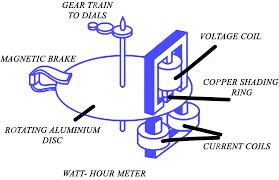 watt hour meter diagram diy enthusiasts wiring diagrams \u2022 Digital Electric Meter ac energy meter working principle electrical academia rh electricalacademia com watt hour meter circuit diagram kilowatt hour meter diagram