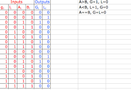 4 bit comparator truth table. [ img] 4 bit comparator truth table