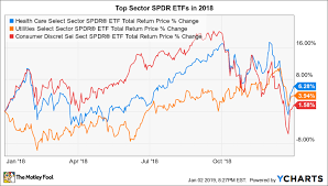 Spdr Performance Chart The 3 Best Sector Spdr Etfs Of 2018 The Motley Fool