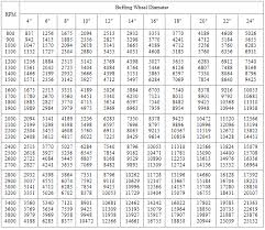 Speed Conversion Chart Garfield Industries Garfield Buff Company Buffing Wheels