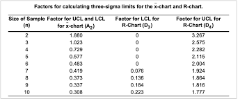 Factor Chart Factors For Calculating Three Sigma Limits For The