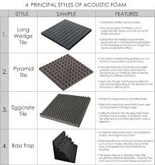 <b>New 8 pcs Set</b> Wall Insulation Foam Kit Acoustic Panels Sound ...