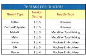 Quilting Threads And Quilting Needles Are Interacting