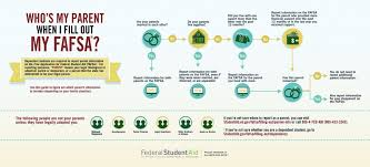 Fafsa Income Eligibility Chart 2015 A Guide To Reporting Parent Info On Your Fafsa Ed Gov Blog