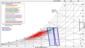 Comfort Zone Psychrometric Chart Psychrometric Charts Part 2 Revit Products 2018 Autodesk