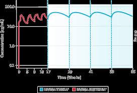 Long Acting Injectable Antipsychotics Chart Invega Trinza Plasma Concentration Results Hcp