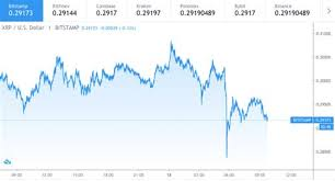 After peaking on november 24, the coin based on its xrp price prediction 2021, the cryptocurrency is set to end the next year hovering. Fzsczlggomzgum