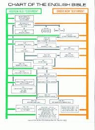 Logical Biblical History Chart English Guru Tense Chart