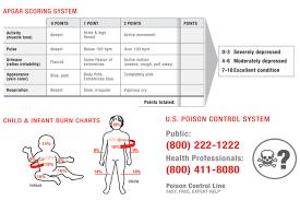 Ems Standard Pediatric Emergency Tape 2018