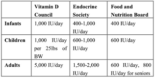 Why Vitamin D Toxicity Shouldnt Be A Consideration The