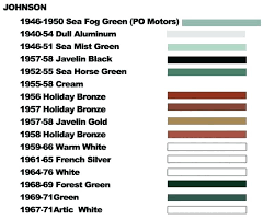 Automotive Paint Color Chart Lowes Paint Color Chart The Top Best Selling Paint Colors