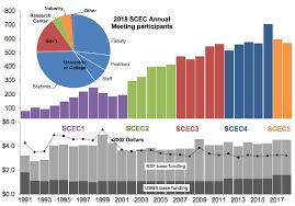 Earthquake Pie Chart Scec Meetings And Workshops Southern California Earthquake