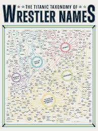 Layout Taxonomy Posters Of Super Powers Wrestlers And