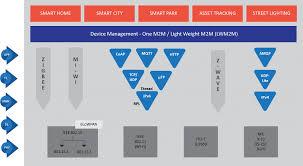 iot protocols tcp ip layer wise iot protocols prodapt