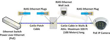 how to make an ethernet network cable cat5e cat6 Cat5 vs Cat6 Pinout rj45 ethernet cable jack and plug wiring diagram