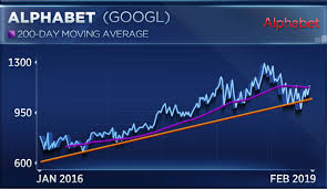 Alphabet Stock Chart Alphabet Last Fang Stock To Report Earnings Isnt A Buy