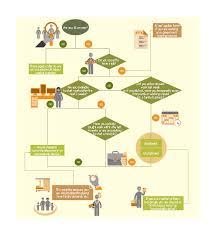 Timesheet Process Flow Chart Uk Labour Market Categories Employee Distribution Hr