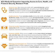 Aca Medicaid Expansion Improving Access To Care Health And