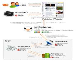 A Brief Illustration Of The Real Time Bidding Process The