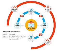 Stemi Indias Successful Hub And Spoke Model A Blueprint