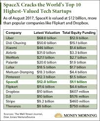 Spacex Chart One Chart Shows How Much Spacex Stock Could Be Worth If It