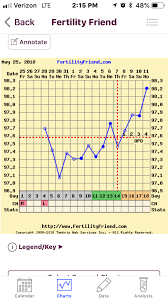 4dpo Bbt Chart Trying To Conceive Forums What To Expect