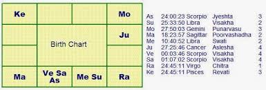 How To Read A Horoscope Part 2 Astrologers In Chennai