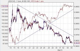 Cad Vs Usd Chart Guest Commentary Usd Cad And Oil April 6 2011