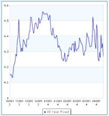 Bankrate Mortgage Chart Mortgage Rates In The 4 25 Range Again According To Bankrate