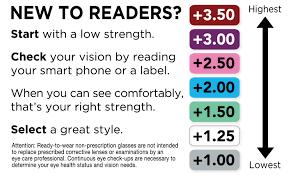 Do I Need Reading Glasses