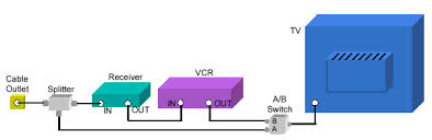 connection diagrams tv vcr receiver w splitter and a b switch back to top