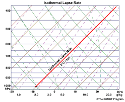 Lapse Rate Determining Stability Lapse Rates