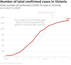 Covid live data is collected from media releases and verified against state and federal health departments. More Testing Will Give Us A Better Picture Of The Coronavirus Spread And Its Slowdown