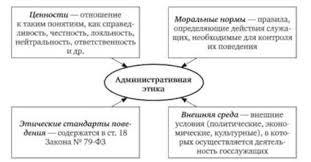 Профессиональная этика в системе государственных организаций и  Основные компоненты административной этики
