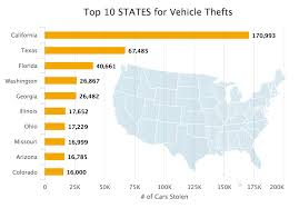 california car theft statistics 2017