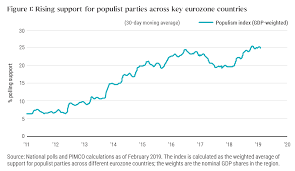 Eu Elections Populisms Threat May Be Overstated Pimco