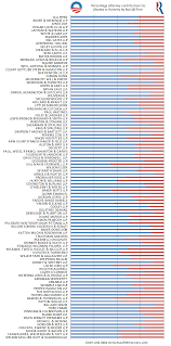 Conservative Vs Liberal Chart Ranking The Most Liberal And Conservative Law Firms Excess