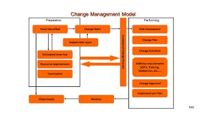 Design Verification Process Medical Device Design Verification And