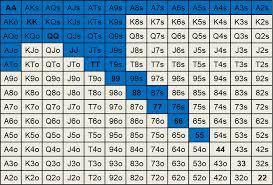 Preflop Calling Range Chart Zoom Building Our Preflop Open Ranges Best Poker Coaching