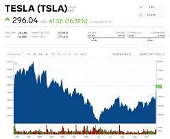 Teslas Surprise Quarterly Profit Is Highly Questionable