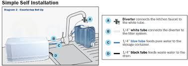 reverse osmosis countertop water filter