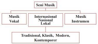 Pengertian gerak tari kreasi b. Konsep Seni Musik Seni Suara Atau Musik