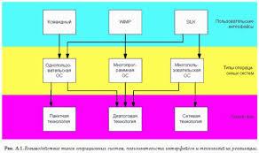 Реферат Классификация операционных систем 1