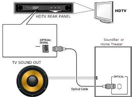 how to connect tv audio sound out digital optical only to analog rca diagram hdtv optical connected to soundbar or home theater for surround sound