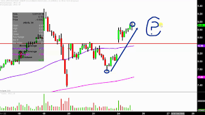 Gld Etf Stock Chart Direxion Daily Jr Gld Mnrs Bull 3x Etf Jnug Stock Chart Technical Analysis For 12 24 18