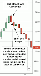 Dark Cloud Cover Candlestick Trading Stock Trading